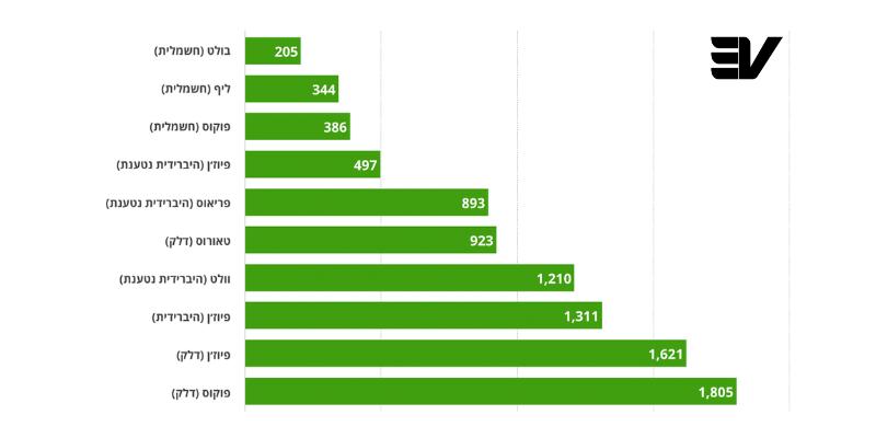 גרף המציג את עלויות אחזקת הרכב השנתית של עיריית ניו יורק.