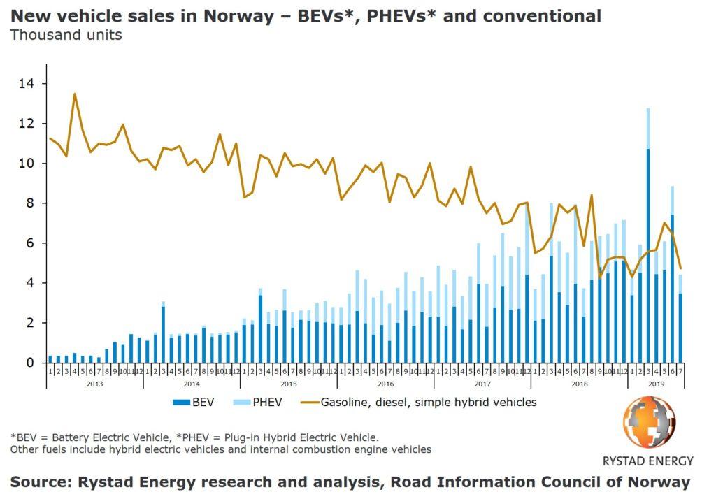 גרף שמראה ירידה במכירת רכבים בנזין ודיזל לעומת עליה במכירות של רכבים חשמליים בנורווגיה