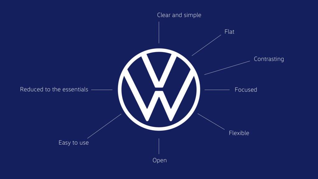 הלוגו החדש של פולקסווגן, פשוט יותר ושטוח בצבע לבן על רקע כחול כהה