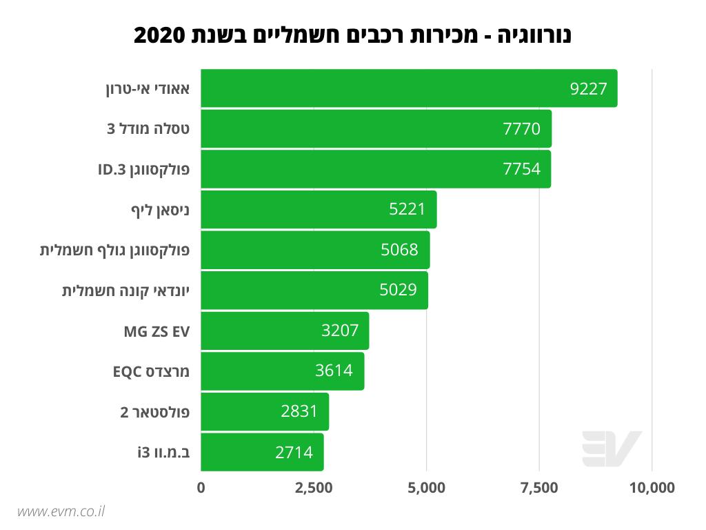 מכירות רכבים חשמליים בנורווגיה בשנת 2020, אאודי במקום הראשון, טסלה מודל 3 במקום השני