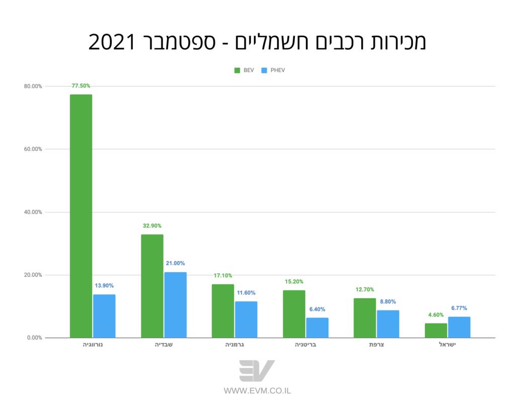 גרף המראה את אחוז מכירות הרכבים החשמליים המלאים לעומת רכבי PHEV בישראל ובמספר מדינות באירופה. בישראל אחוז ה-PHEV גבוה מהרכבים החשמליים המלאים, לעומת אירופה בה המצב הפוך.